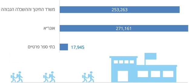 מקור: ספר הנתונים הסטטיסטיים בתחום החינוך לשנה״ל 2018-2017, משרד החינוך וההשכלה הגבוהה, דצמבר 2017.
