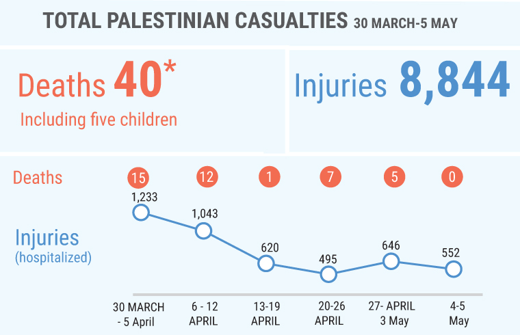 *Another 13 Palestinians, including one child, were killed by Israeli forces since 30 March not during demonstrations, including six whose bodies are being reportedly withheld by the Israeli authorities.