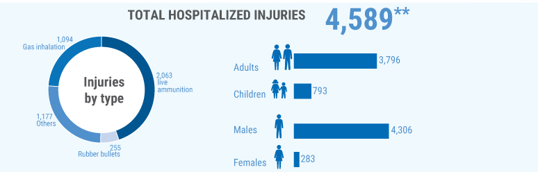 **Additional 4,255 were treated in field medical trauma stabilization points.