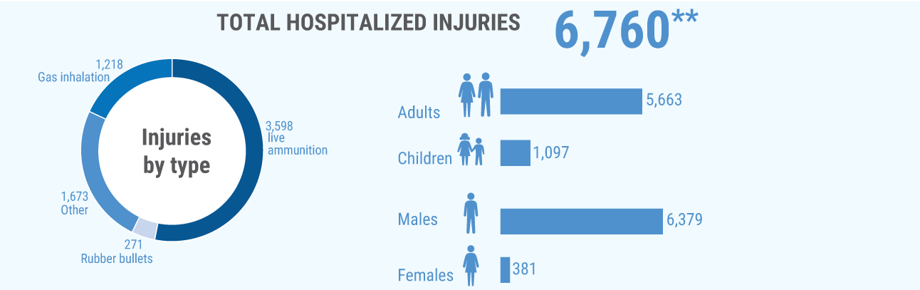 **Additional 5,511 were treated in field medical trauma stabilization points.