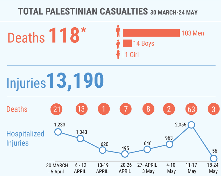 * This figure includes 17 Palestinians (two of them children) killed in unclear circumstances during the 14 May demonstrations, as well as 12 Palestinians (including one child) killed since 30 March in contexts other than demonstrations; among the latter are five people whose bodies are being reportedly withheld by the Israeli authorities.