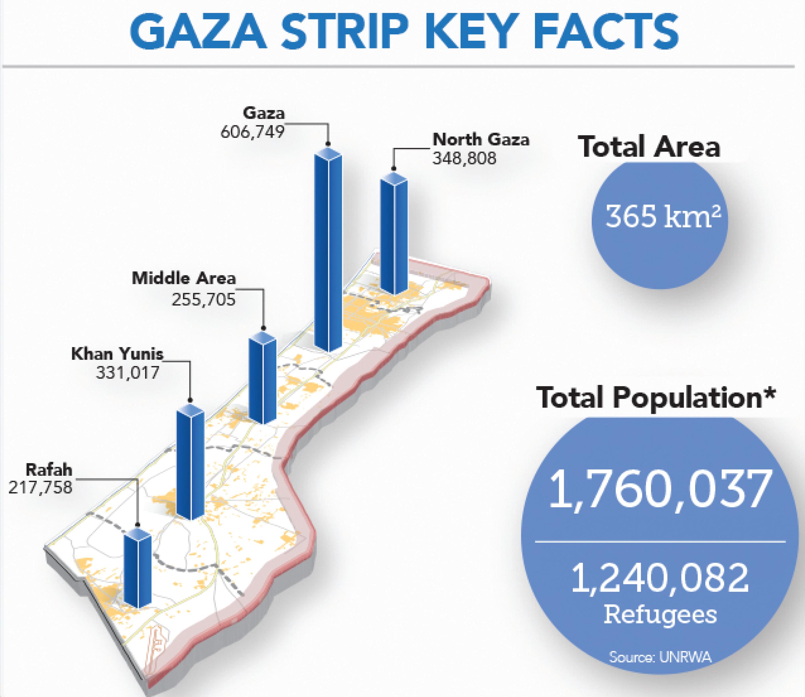 Gaza strip facts