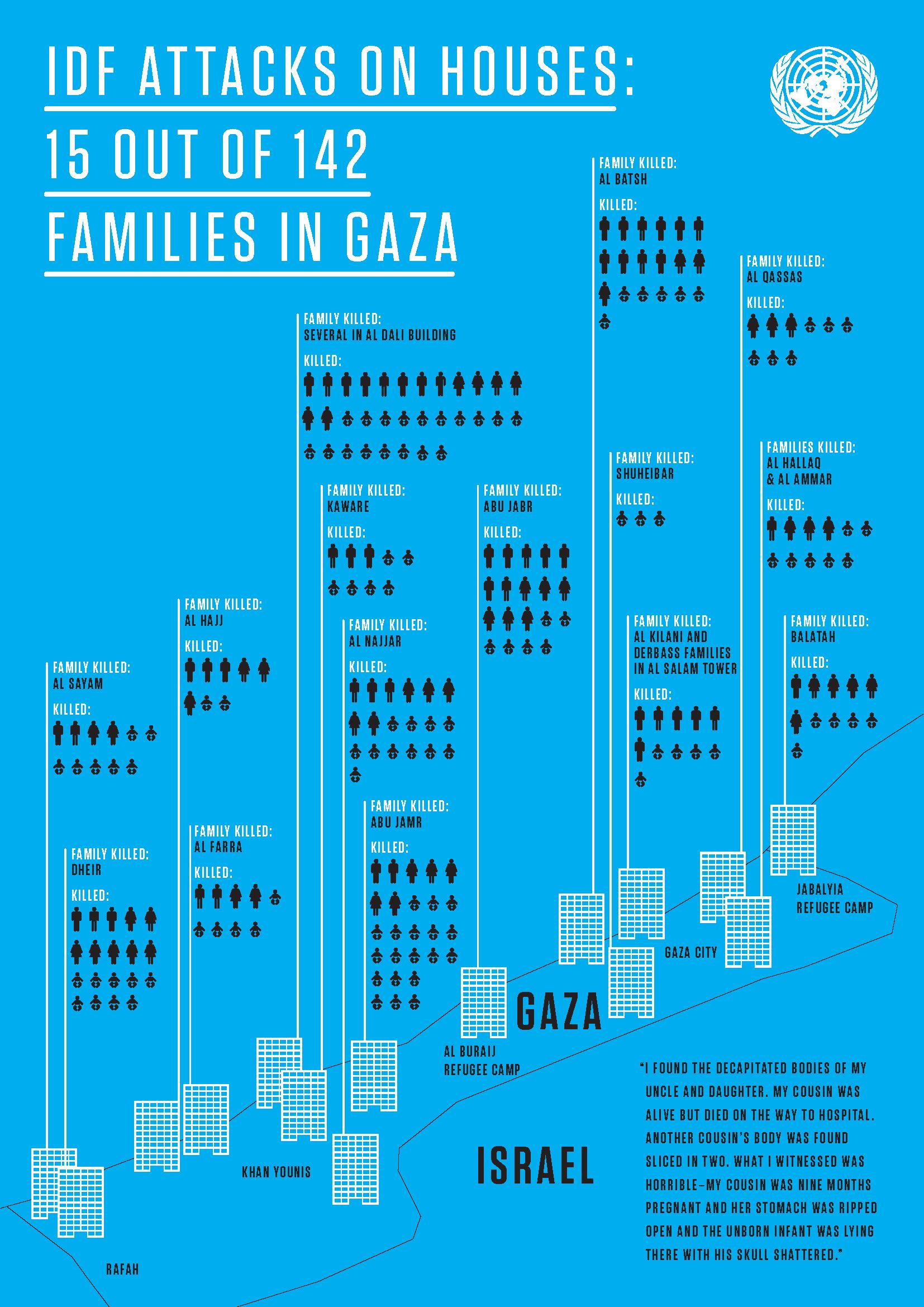 IDF attacks on houses