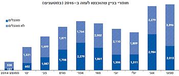 תרשים: חומרי בניין שהוכנסו לעזה ב־2015 (במטענים)