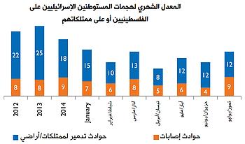 المعدل الشهري لهجمات المستوطنين الإسرائيليين على الفلسطينيين أو على ممتلكاتهم