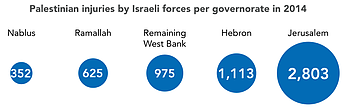 Chart: Palestinian injuries by Israeli forces per governorate in 2014