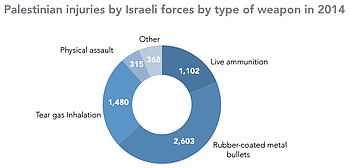 Chart: Palestinian injuries by Israeli forces by type of weapon in 2014