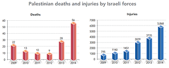 Charts: Palestinian deaths and injuries by Israeli forces.png