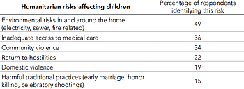 Table: Humanitarian risks affecting children