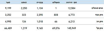 טבלה: קבוצת העבודה לענייני מחסה - דף מידע - אוקטובר 2015