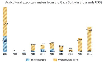 Significant increase in agricultural exports/transfers from Gaza