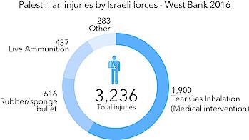 תרשים: פצועים פלסטינים שנפגעו בידי כוחות ישראליים – הגדה המערבית, 2016
