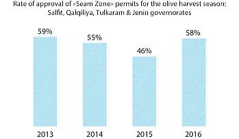 """תרשים: שיעור האישורים של בקשות להיתרים ל""""אזור החיץ"""" לעונת מסיק הזיתים: נפות סלפית, קלקיליה, טול כרם וג׳נין"""