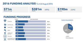 Chart: 2016 funding analysis to mid-August 2016