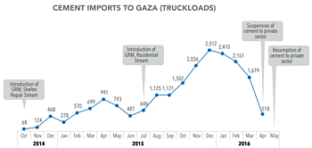 Chart: Cement imports to Gaza (truckloads)
