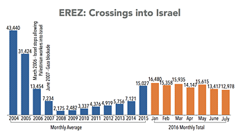 Chart: Erez crossings into Israel