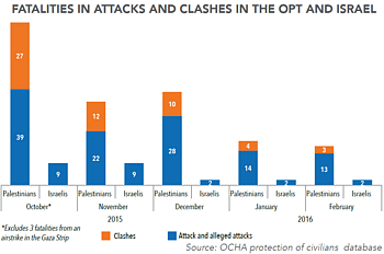 Chart: Fatalities in attacks and clashes in the oPt and Israel