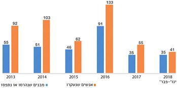 תרשים: ממוצע חודשי של הריסות ועקירה ברחבי הגדה המערבית