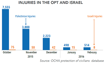 Chart - Injuries in the oPt and Israel
