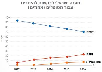 גרף: מענה ישראלי לבקשות להיתרים עבור מטופלים (אחוזים)