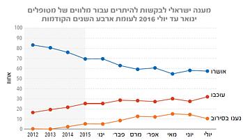 גרף: מענה ישראלי לבקשות להיתרים עבור מלווים של מטופלים