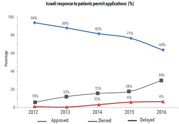 Chart: Israeli response to patients permit applications (%)