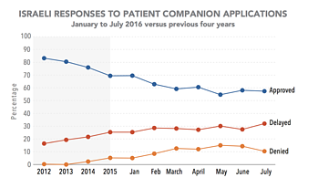 Chart: Israeli responses to patient companion applications