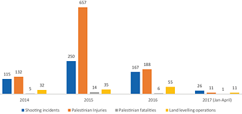 Chart: Israeli shooting and land levelling incidents and Palestinian casualties in ARA (land)