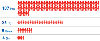 Chart: Palestinian fatalities by gender