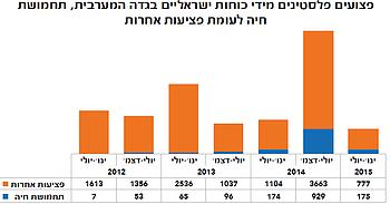 תרשים: פצועים פלסטינים מידי כוחות ישראליים בגדה המערבית, תחמושת חיה לעומת פציעות אחרות