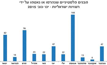 תרשים: מבנים פלסטיניים שנהרסו או נאטמו על ידי רשויות ישראליות – ינו׳-נוב׳ 2015