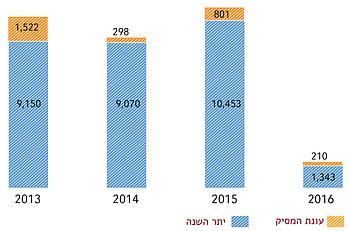 תרשים: עצים פלסטיניים שהושחתו במהלך עונת מסיק הזיתים ויתר השנה (2013 – נובמבר 2016)