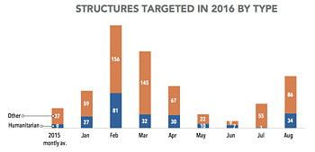 Chart: Structures targeted in 2016 by type