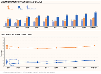Charts: Unemployement by gender and status | Labour force participation