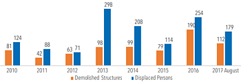 Chart: demolitions in East Jerusalem