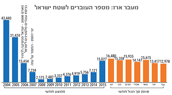 גרף: מעבר ארז: מספר העוברים לשטח ישראל