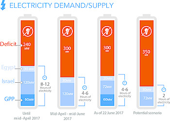Electricity demand/supply