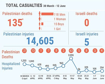 * This figure includes 17 Palestinians (two of them children) killed in unclear circumstances during the 14 May demonstrations, as well as 17 Palestinians (including one child) killed since 30 March in contexts other than demonstrations; among the latter are six people whose bodies are being reportedly withheld by the Israeli authorities.
