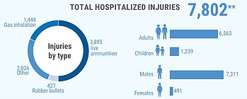 ** Additional 6,803 were treated in field medical trauma stabilization points.
