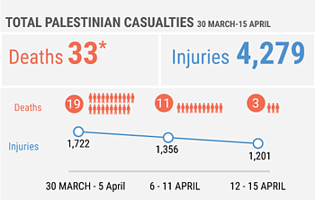 *This figure excludes two Palestinian men whose bodies are withheld by the Israeli authorities and five of the fatalities during this period did not occure in the context of the demonstrations