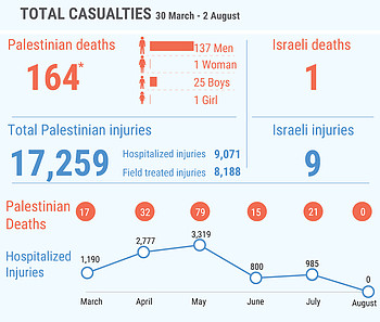 *This figure includes 121 Palestinians killed during the demonstrations and 43 killed in other circumstances; among the latter are seven people whose bodies are reportedly  being withheld by the Israeli authorities.
