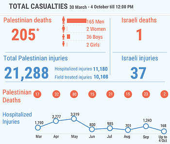 *This figure includes 152 Palestinians killed during the demonstrations and 53 killed in other circumstances; among the latter are eight people whose bodies are reportedly  being withheld by the Israeli authorities.