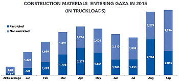 Chart: Construction materials entering Gaza in 2015 (in truckloads)