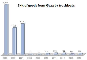Chart: Exit of goods from Gaza by truckloads