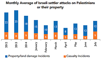 Chart: Monthly average of Israeli settler attacks on Palestinians or their property