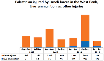 Chart: Palestinian injuured by Israeli forces in the West Bank, live ammunition vs. other injuries