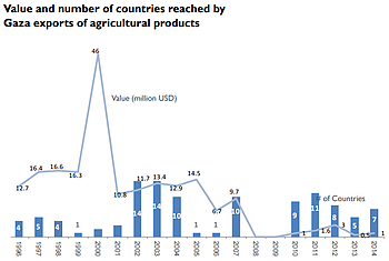 Chart: Value and nuumber of countries reached by Gaza exports of agricultural products