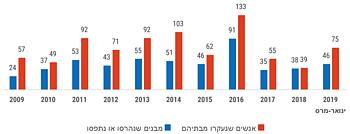 ממוצע חודשי של מספר המבנים שנהרסו או הוחרמו (בגין היעדר היתרים או לשם ענישה)
