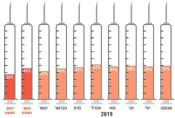 שיעור התרופות החיוניות שאזלו כמעט לגמרי מהמלאי (מלאי שיספיק לפחות מחודש)