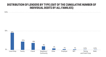 * Out of the cumulative number of individual debts by all families